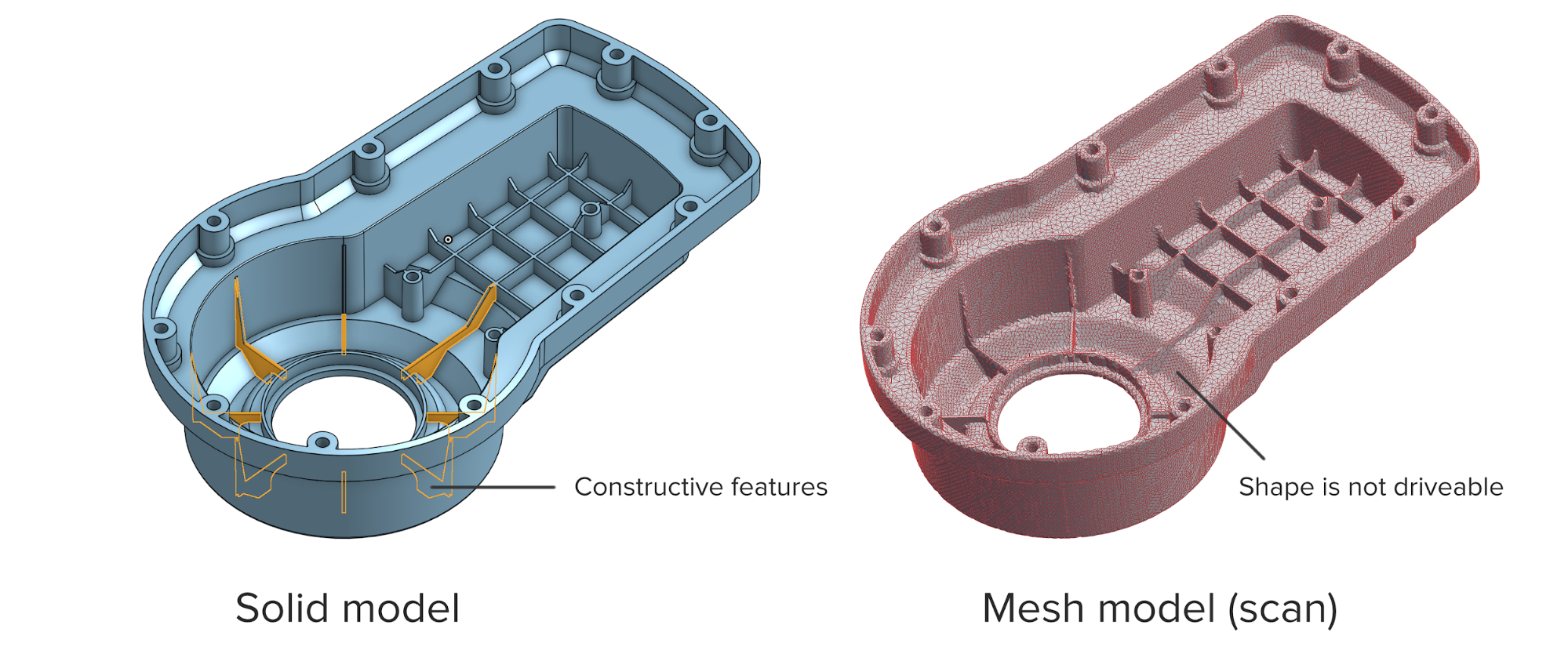 A diagram of a solid model with constructive features and a mesh model (scan) showing a shape that is not driveable