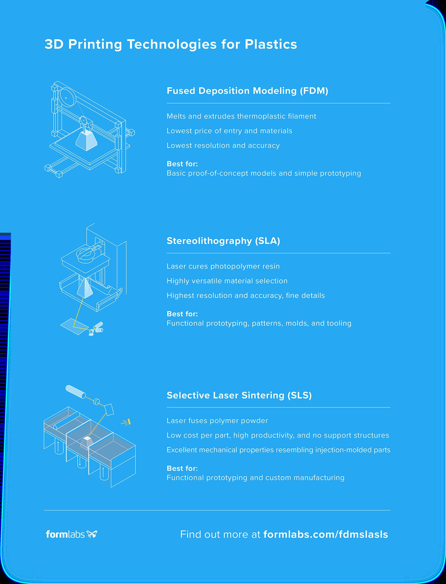 FDM vs SLA vs SLS 3D printing infographic