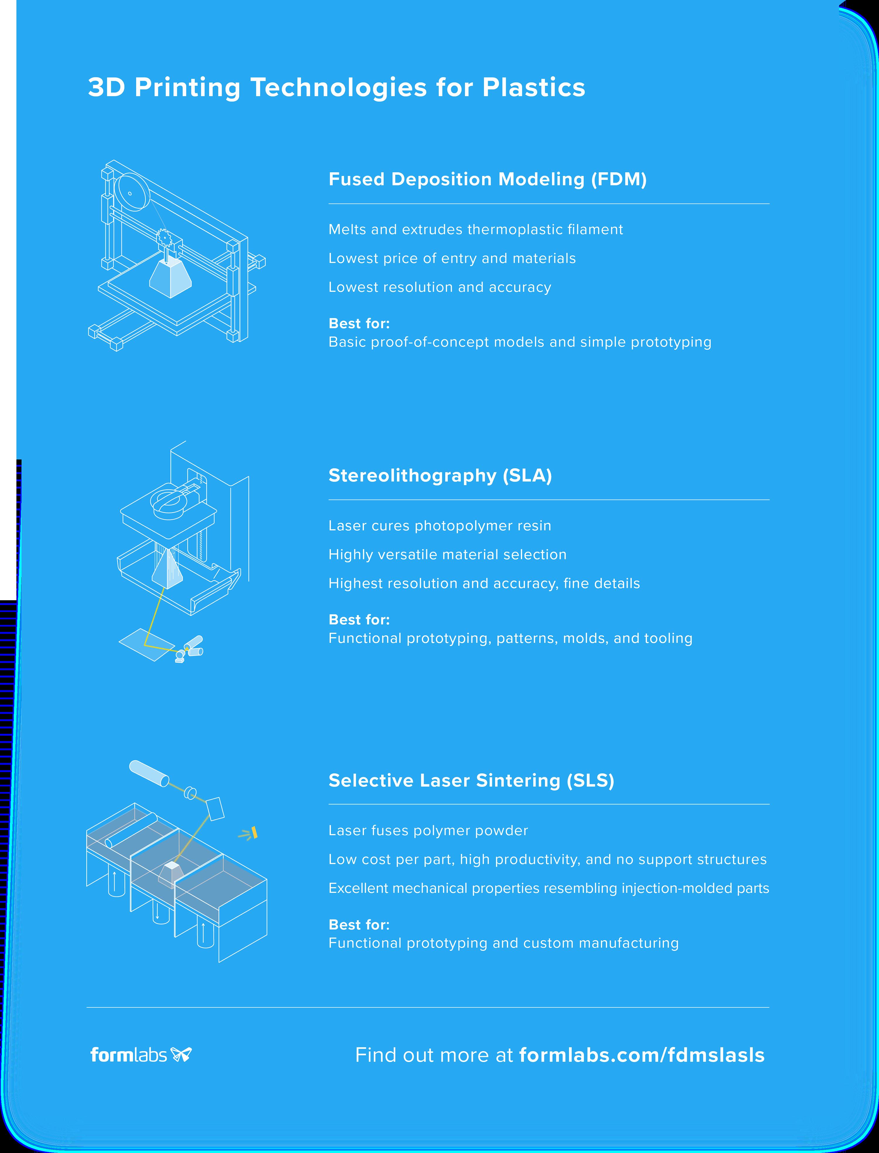 3D Printing Technology Comparison: FDM vs  SLA vs  SLS | Formlabs