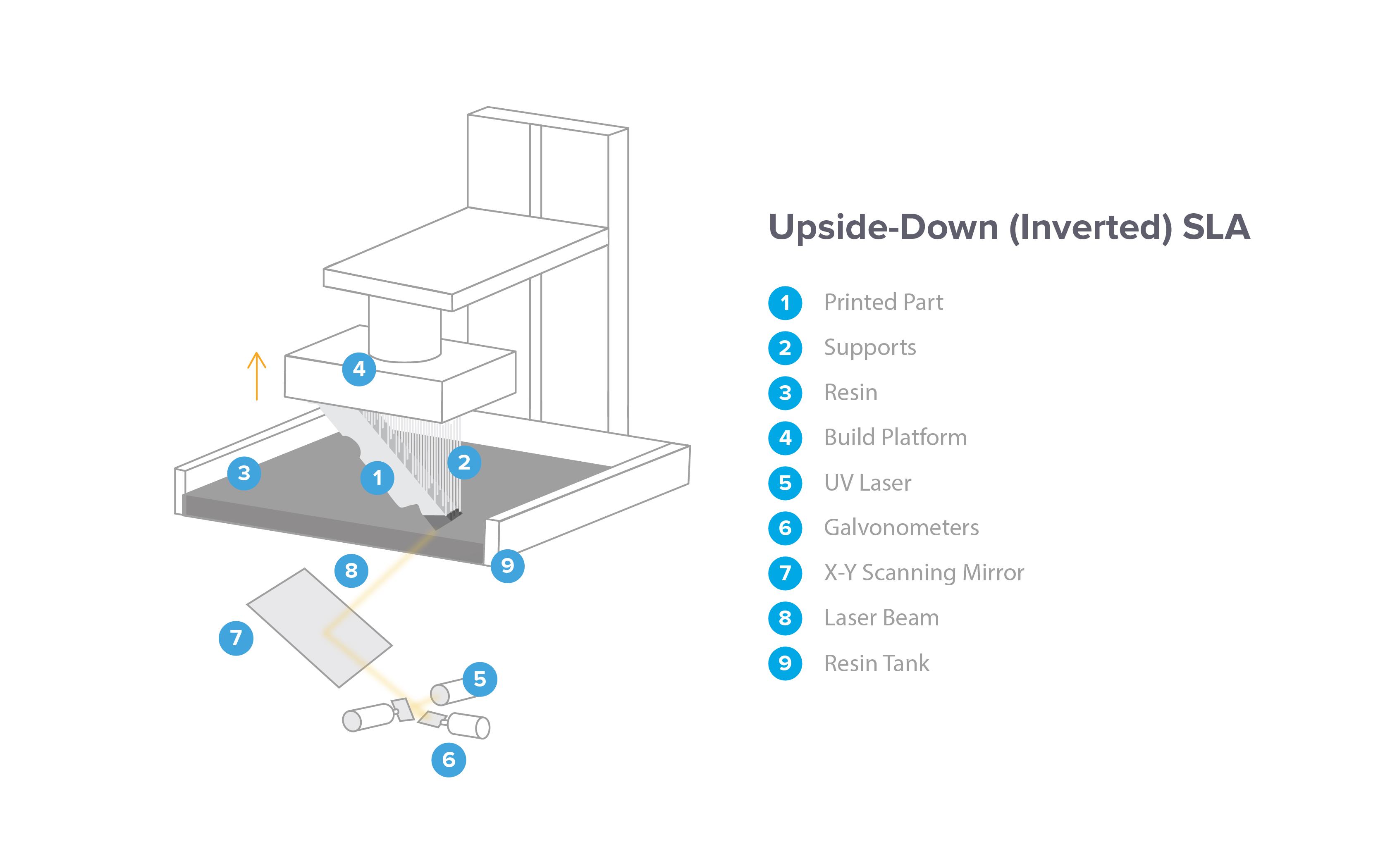 """Schematische Darstellung eines """"Upside-Down""""- (invertierten) SLA-Systems."""