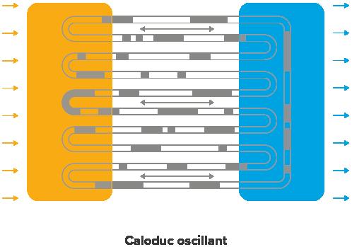 caloduc oscillant