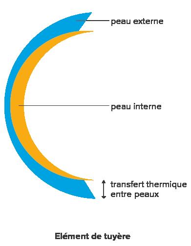 gradients de températures dans un élément de tuyère