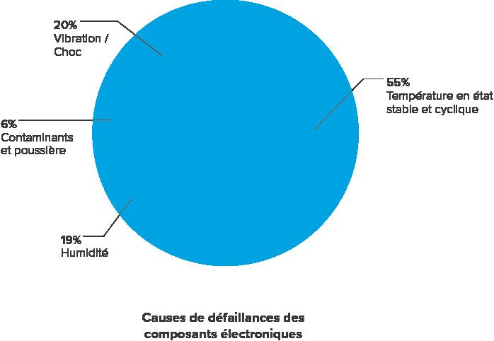 Causes de défaillances en éléctronique Graphique (Challis, Fibre Optics in Harsh Environments Conference. Swindon, UK, 2012