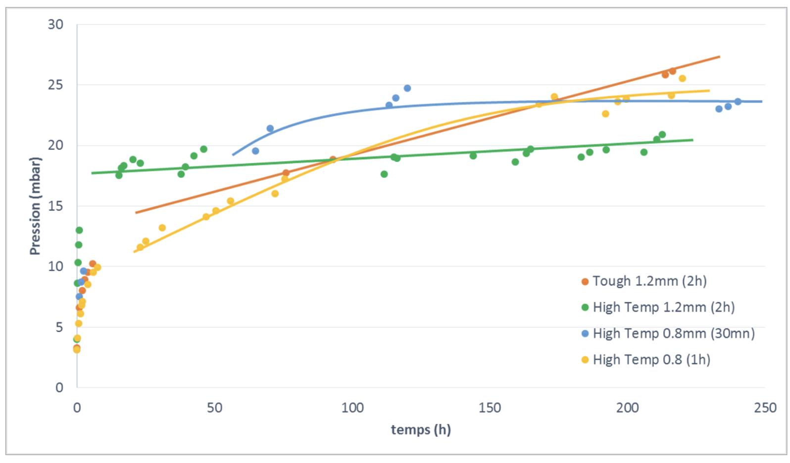 graph: courbe de température du caloduc dand le temps