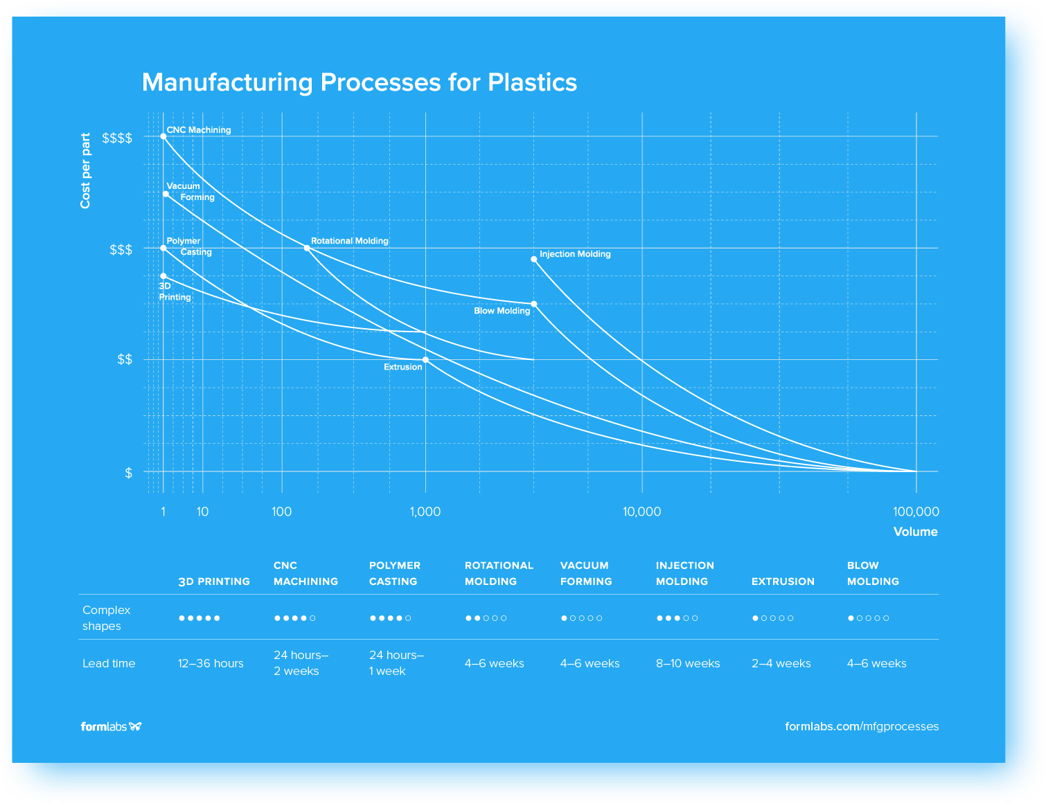 Manufacturing Processes for Plastics Infographic