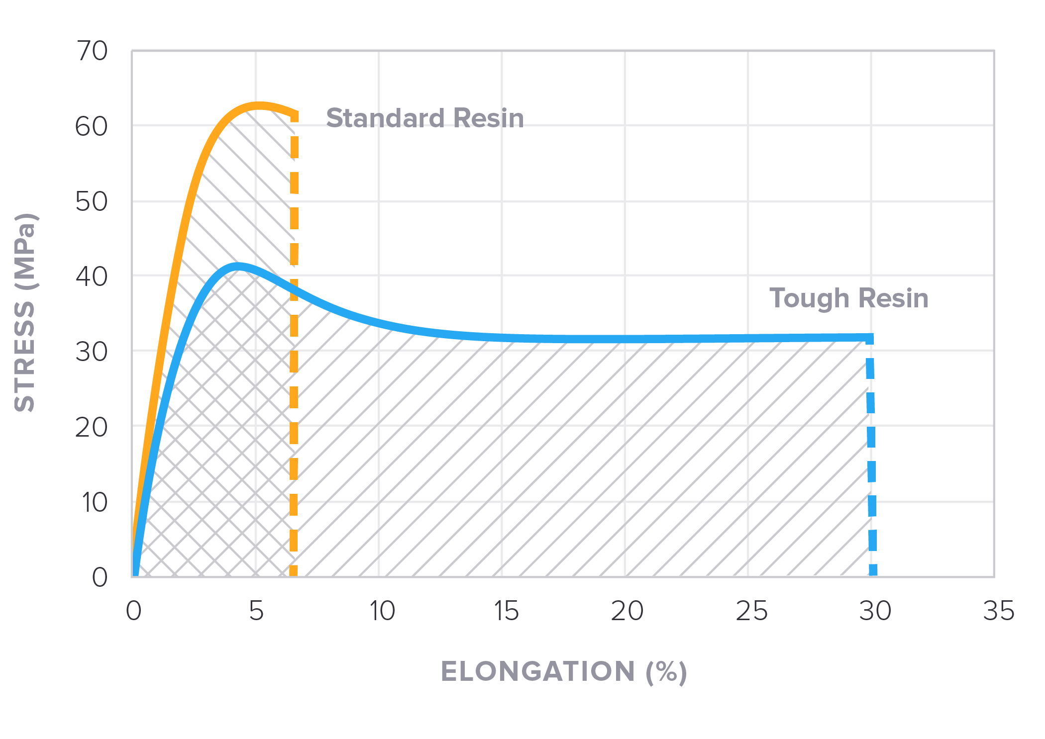 Tough resin believe 3d printing in engineering toughness is defined as the area under a stress strain curve standard resins are quite strong but will snap under too much force pooptronica Image collections