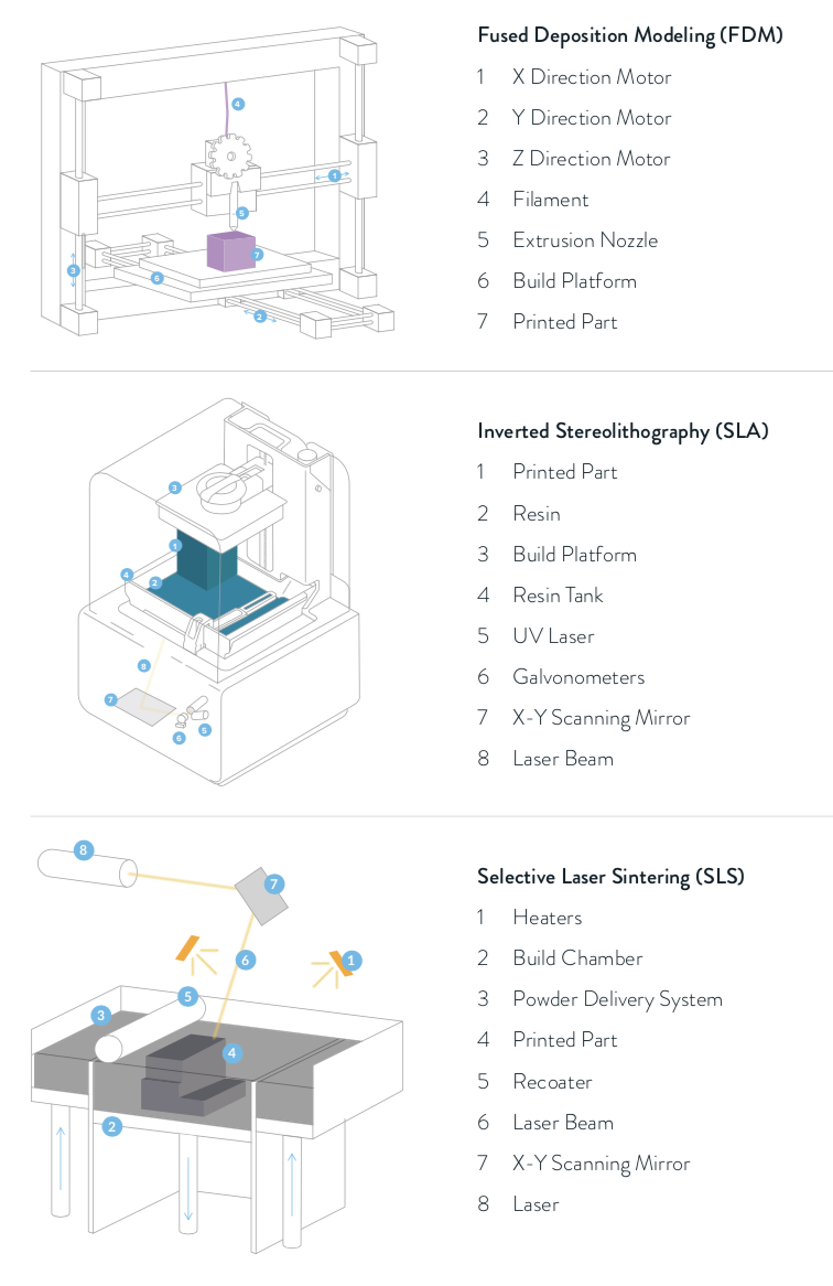 The three most common plastic 3D printing technologies. Fused deposition modeling (FDM) 3D printers build parts by melting and extruding thermoplastic filament. Stereolithography (SLA) cures liquid resin with a laser. Selective laser sintering (SLS) uses a high-powered laser to fuse small particles of polymer powder.