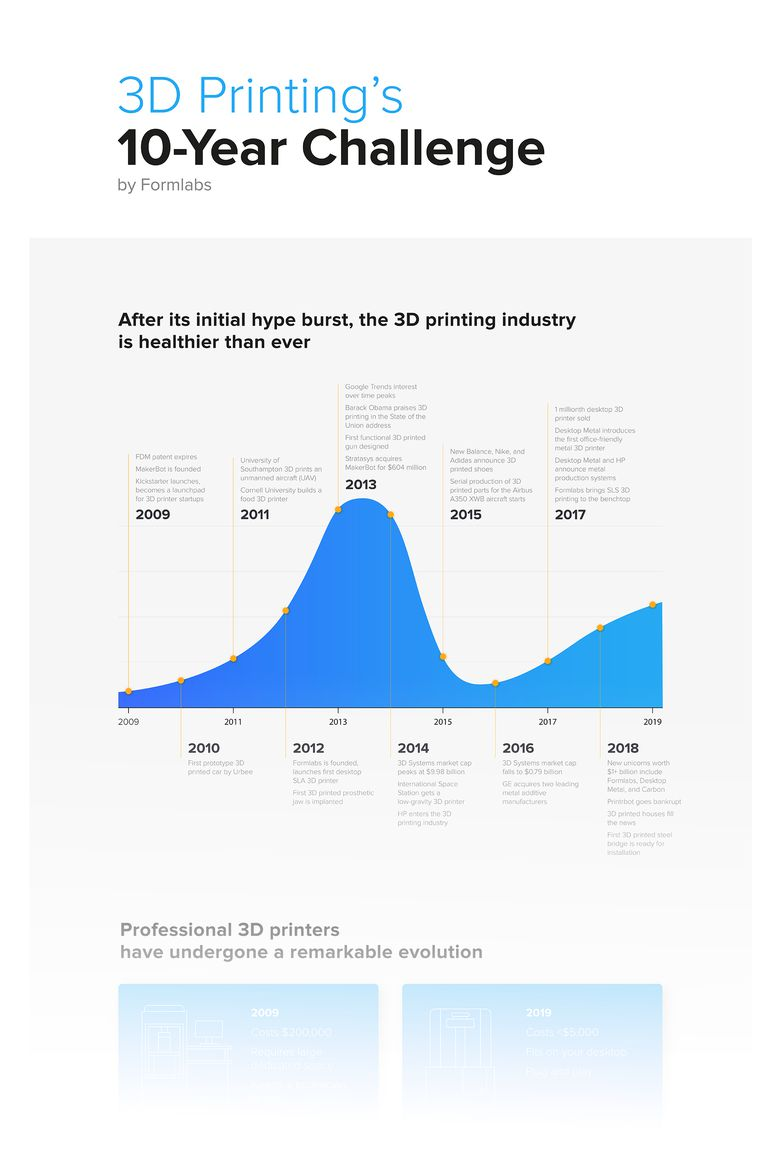Download the full-size infographic to see how additive manufacturing industry has changed over the last decade.