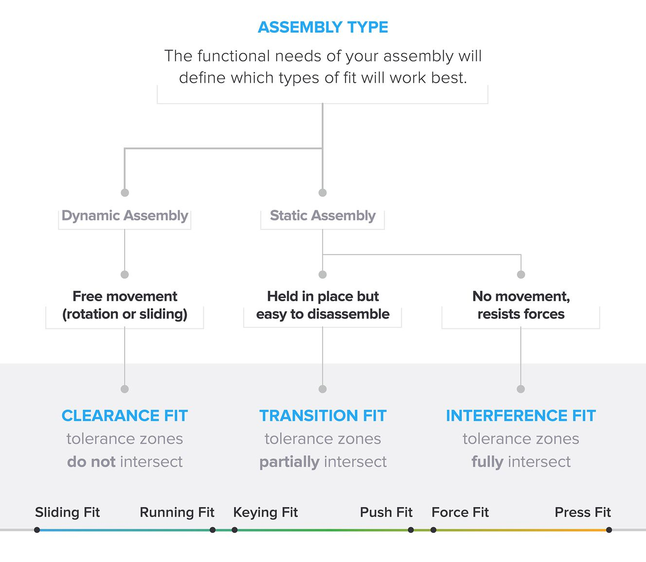 A Flowchart That Walks Through How To Choose The Best Type Of Engineering Fit Based On