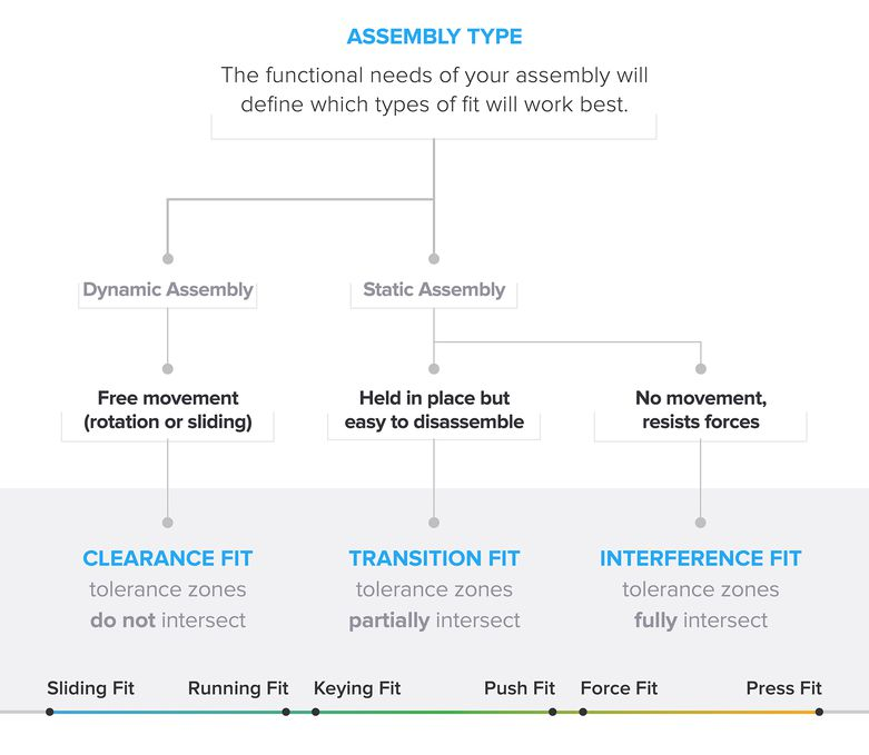 a flowchart that walks through how to choose the best type of engineering fit based on the functional need of an assembly. The chart outline the three types of fit possible, and their subcategories. Ultimately, it show that dynamic assemblies are best matched with a clearance fit (subcategories: sliding and running fits), and that static assembly are best suited for transition fit (subcategories: keying and push fits) or interference fit (subcategories: force and press fits