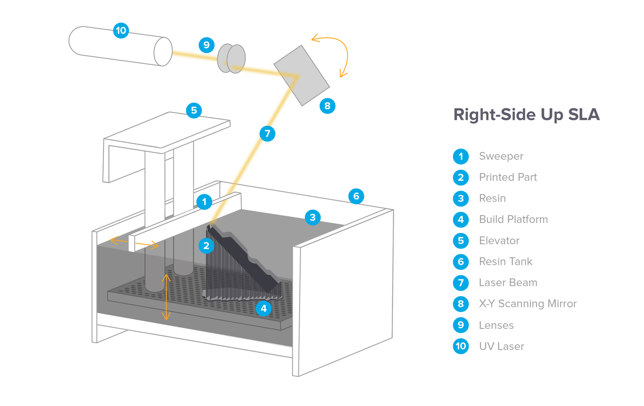 the ultimate guide to stereolithography sla 3d printing formlabs