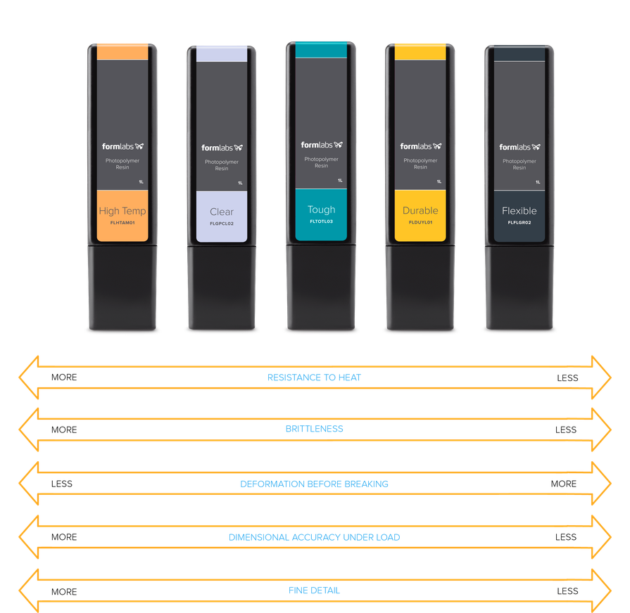 Comparison of Formlabs SLA materials