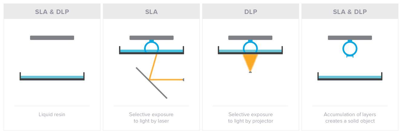 sla vs dlp a 3d printing technology comparison formlabs
