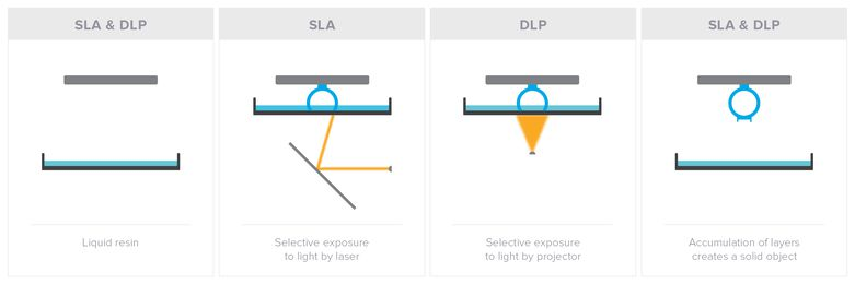 A graphic showing the process for SLA and DLP 3D printers. In SLA, parts are built through selective exposure of liquid resin to light by a laser, in dlp by a projector. Layers are accumulated through these processes to build a solid object.