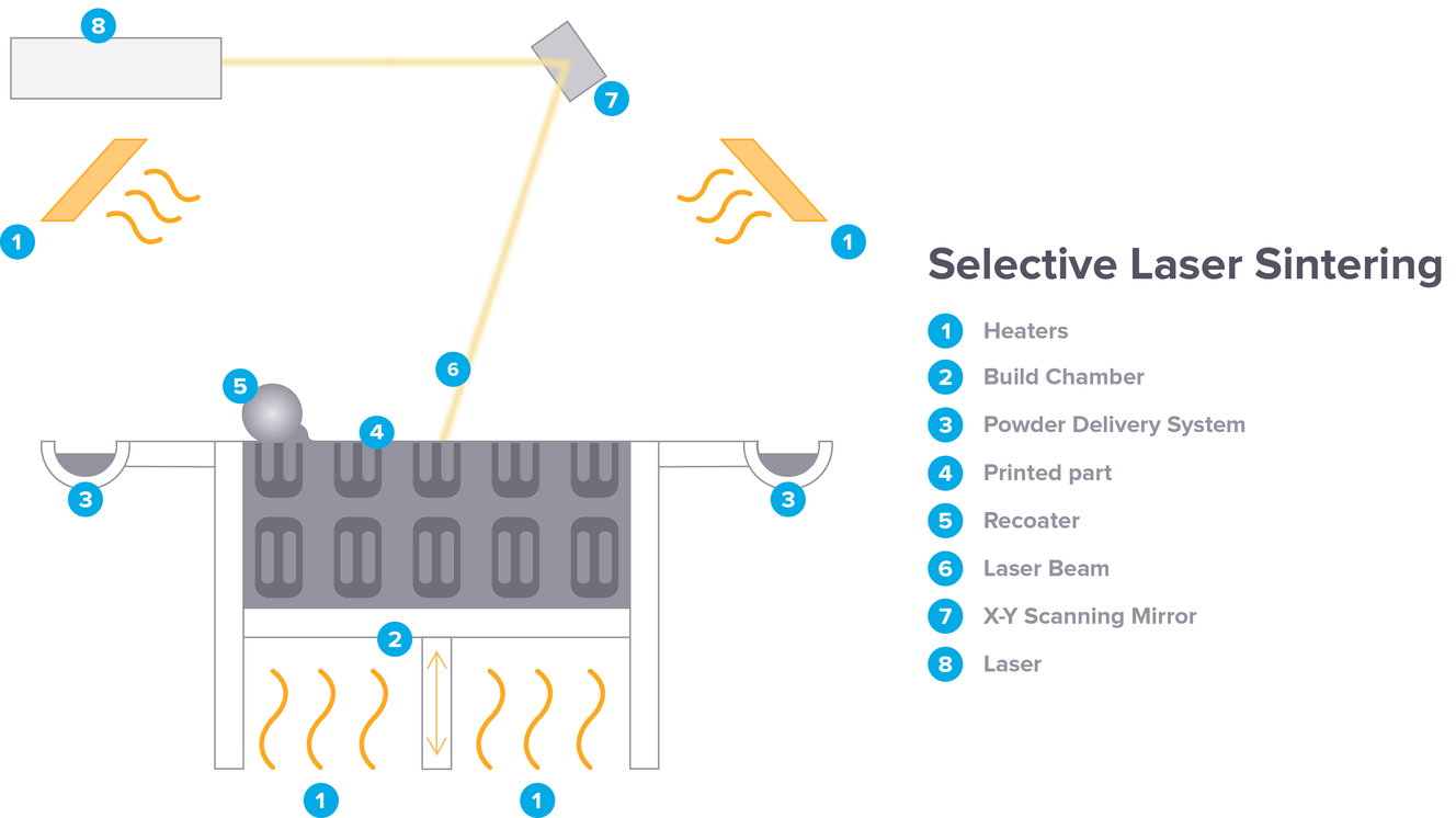 An Introductory Guide To Sls 3d Printing Formlabs Lower Parts W Schematic Of The Selective Laser Sintering Process Uses A Sinter Powdered Plastic