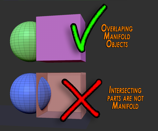 Overlapping Manifold Objects