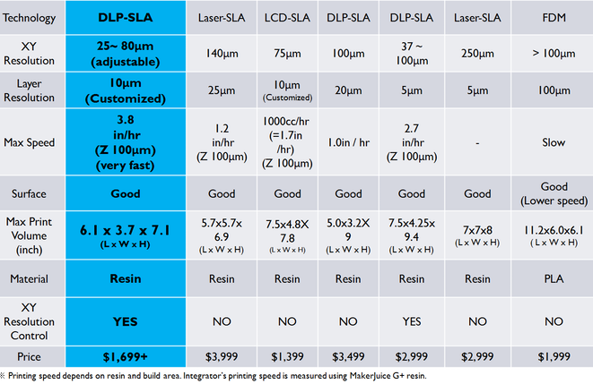 a screenshot of a chart comparing 3D printer specifications