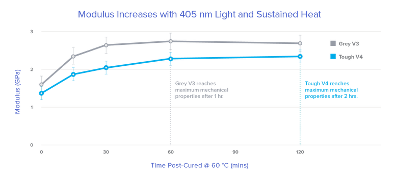 A graph that shows an increase in modulus for Tough and Grey Resins when cured at 60 C over time.