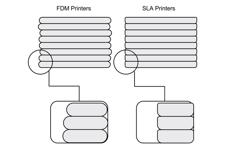 Layer Thickness SLA FDM Comparison