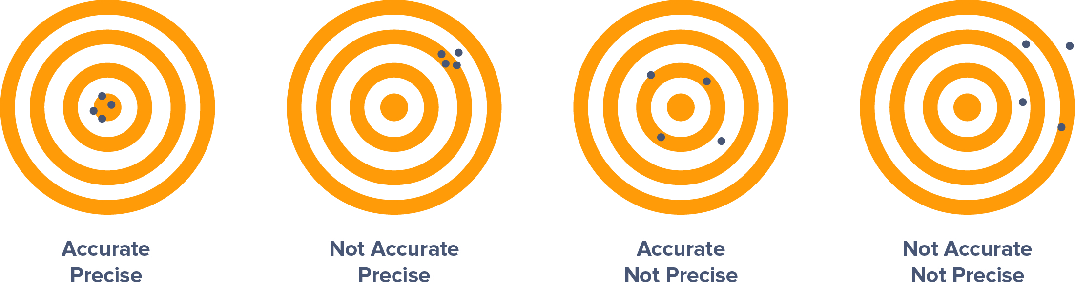 four targets demonstrate the difference between accuracy and precision.