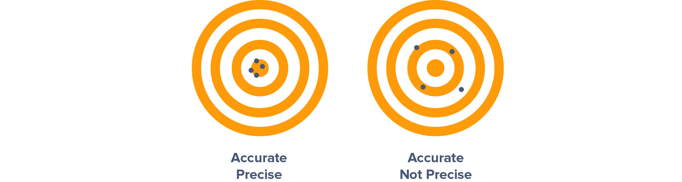 Two targets demonstrate the difference between accuracy and precision.