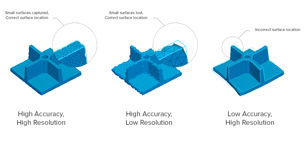 A chart demonstrating high and low accuracy and resolution on part for scanning.