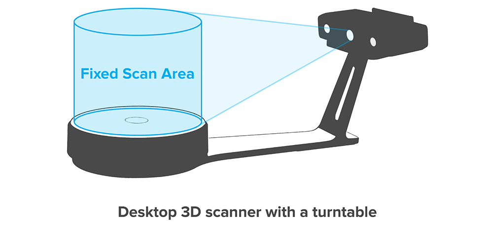 a desktop 3D scannner with a turntable