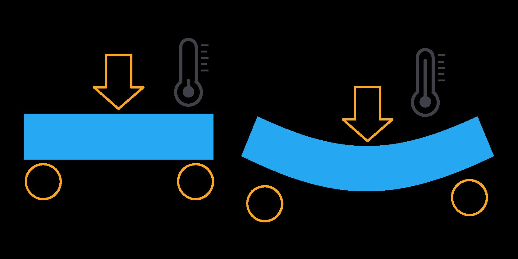 Die Wärmeformbeständigkeitstemperatur (HDT) ist die Temperatur, bei der sich ein Material unter einer bestimmten Last verformt.