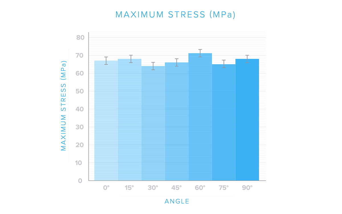 A graph measureing maximum stress from 0 to 90 degrees