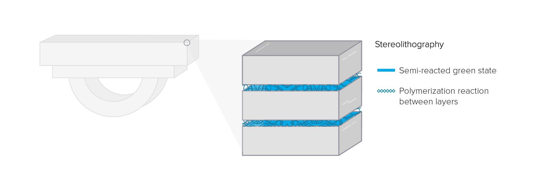 Bei SLA-Druckteilen gibt es in Bezug auf chemische Bindungen keinen Unterschied zwischen der Z-Achse und der XY-Ebene. Jedes auf einer SLA-Maschine gedruckte zusammenhängende Teil ist ein zusammenhängendes Polymernetzwerk.