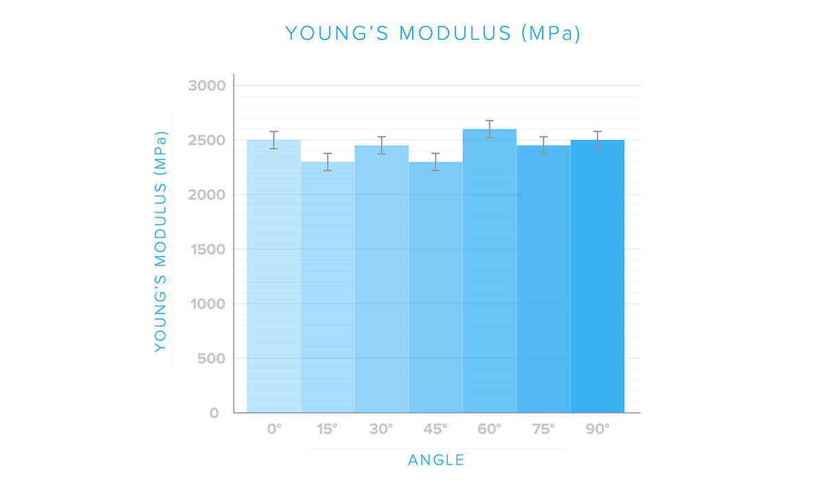 A graph measureing young's modulus from 0 to 90 degrees