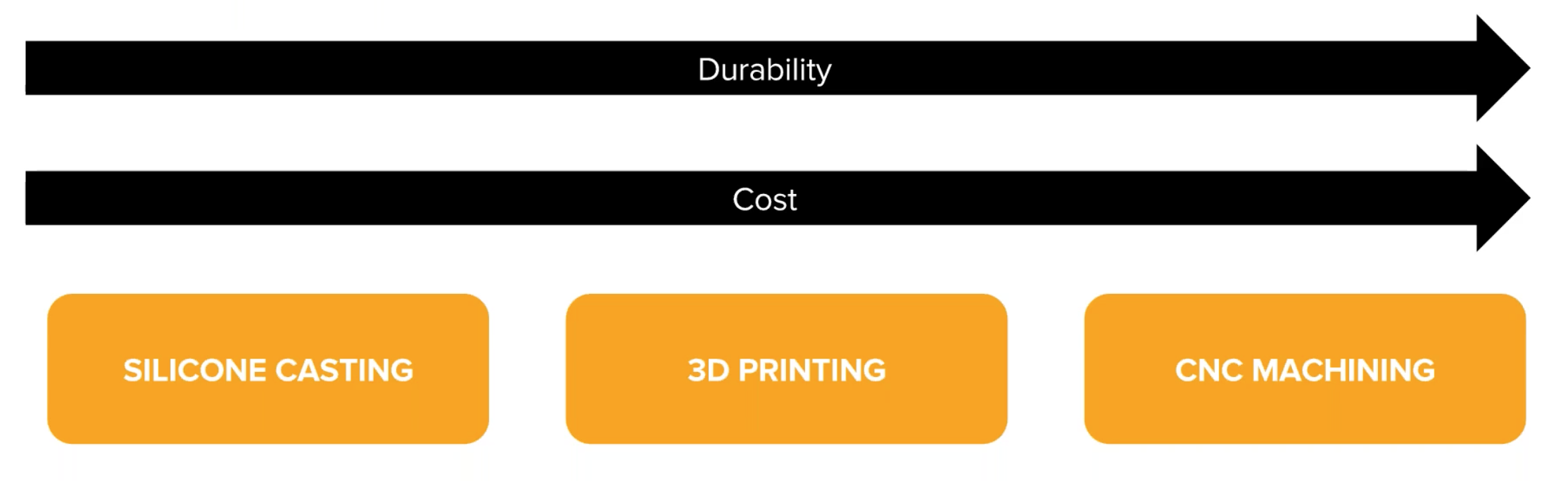 3D printing molds is typically less expensive and easier than using techniques like CNC machining or silicone casting for small runs.