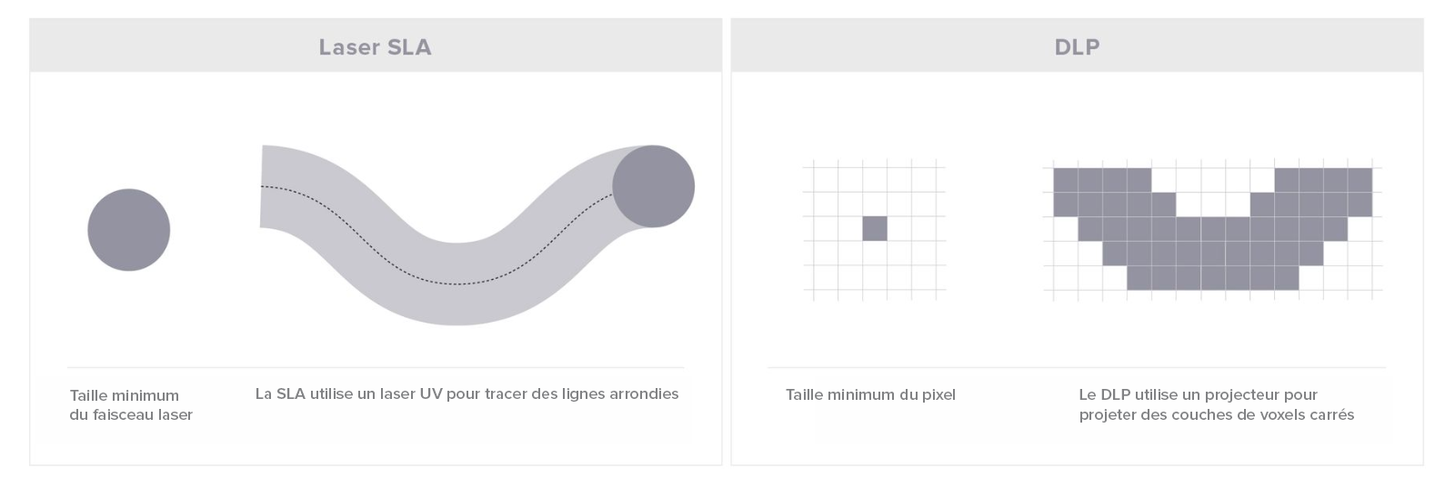 Graphique montrant la taille minimum et les formes arrondies d'un usage de  laser SLA, et la taille mininum des pixels et les formes rectangulaires des voxels projetés par DLP.