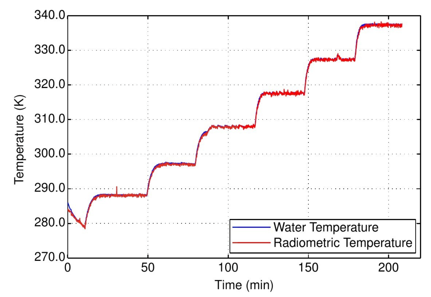 Results of a temperature performance test. The blue line shows the temperature measured by conventional temperature sensors in the water, and the red line shows the temperature measured by the radiometer. As the lines hardly deviate from each other, this experiment demonstrates the high performance of the water calibration unit.