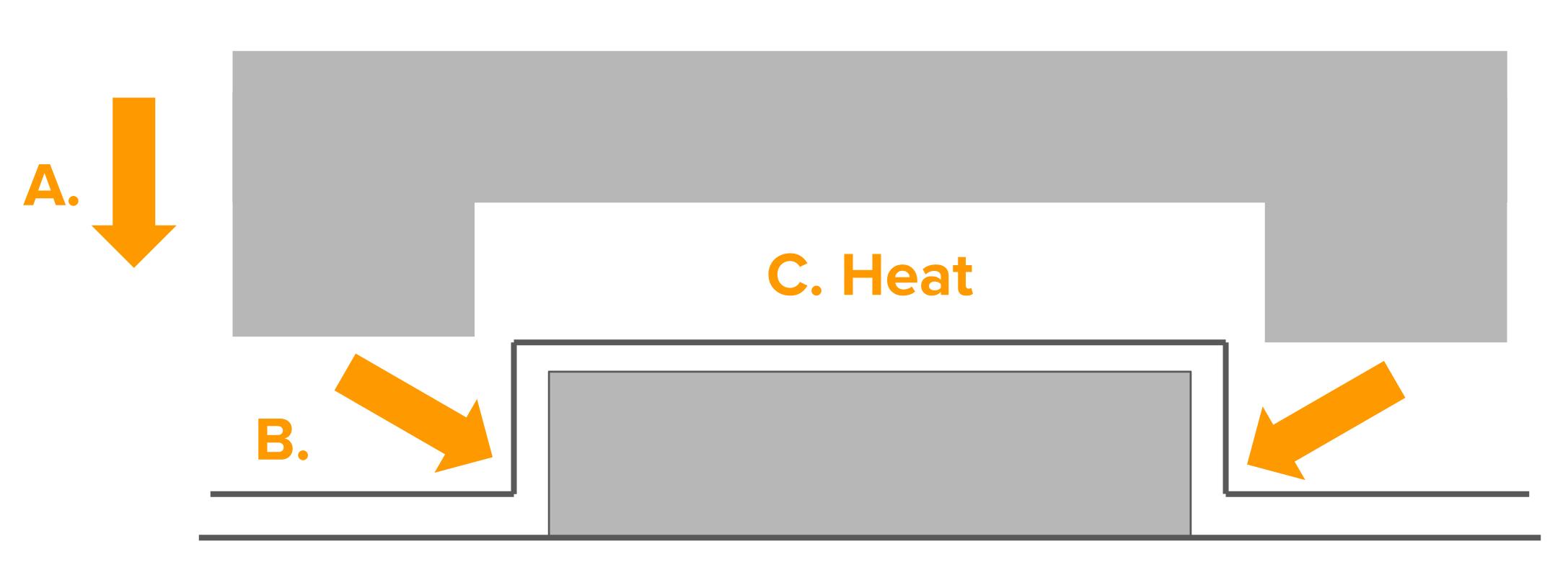 """In diesem Diagramm stellt """"A"""" den Druck dar, der von der Negativform ausgeht. """"B"""" ist der Druck des über die Form gezogenen Kunststoffs und """"C"""" die Eigenwärme des Kunststoffs."""